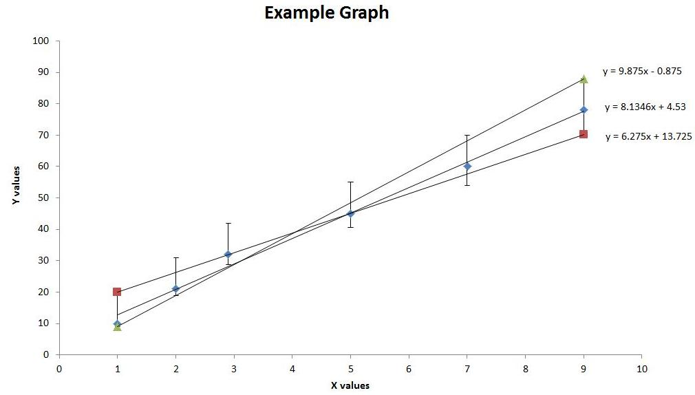 how to add a regression line to a scatter plot in excel 2010