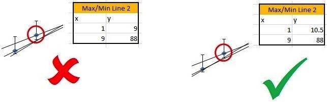 how to make trendline pass through origin excel